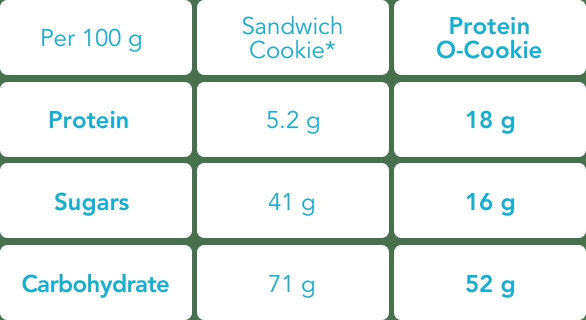 Prozis Protein O Cookie