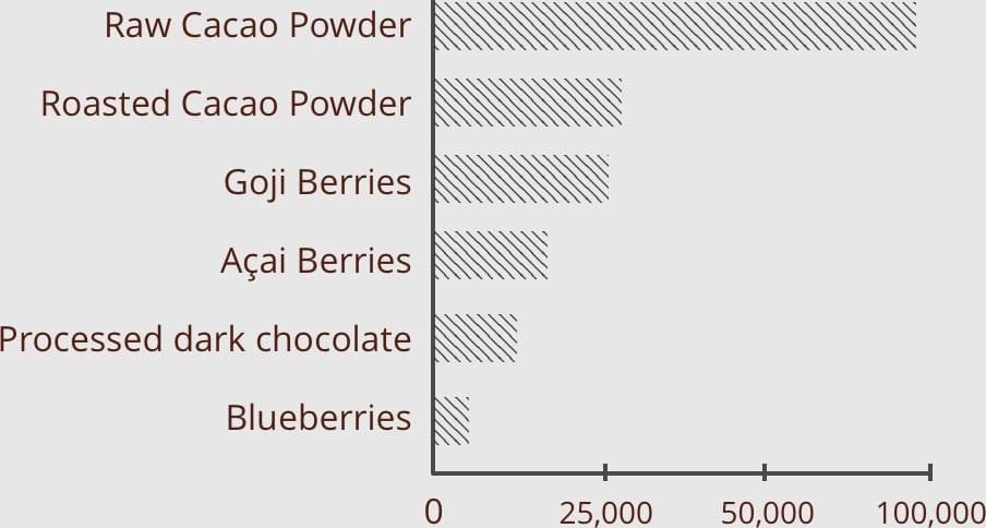 Prozis Organic Cacao graphic
